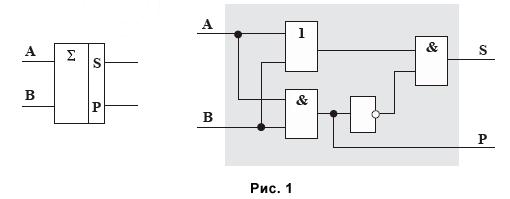 Схема полусумматора